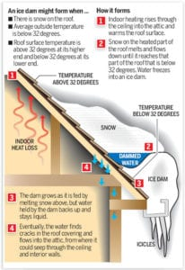 Ice dams cause by clogged gutters lead to trouble!